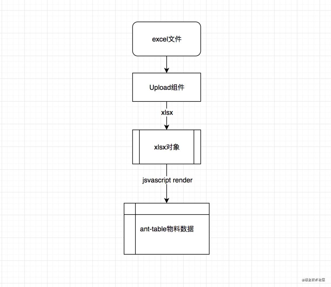 如何使用JavaScript实现前端导入和导出excel文件(H5编辑器实战复盘)