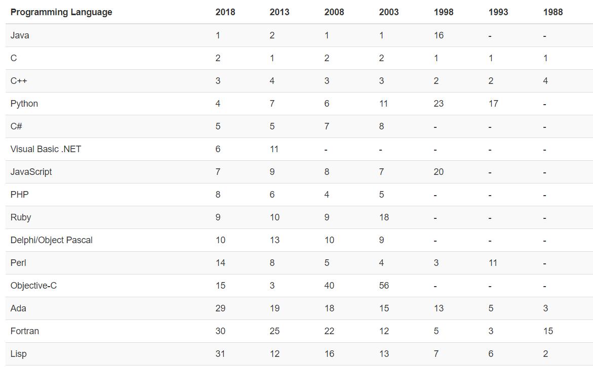 TIOBE10月排行榜:C++夺回前三,Swift进入前十