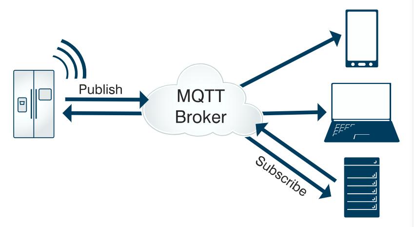 基础通信架构(图片来自网络)