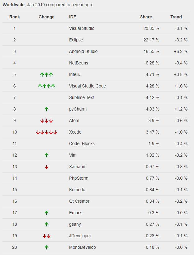 PYPL 1 月IDE 榜单:Visual Studio Code 猛追IntelliJ - OSCHINA