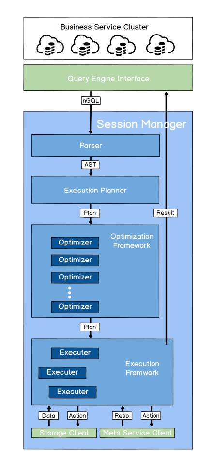 Nebula 架构剖析系列(二)图数据库的查询引擎设计