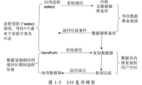 图2-3 IO多路复用 (IO multiplexing)