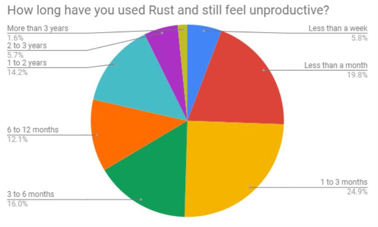 4f96472153 生产效率是一个编程语言的重要指标,数据显示,有大约 50% 的受访者表示其在 3 个月内还感觉不到 Rust 的高效,而有大约 20%  的开发者在使用一年后仍然觉得 Rust 生产 ...