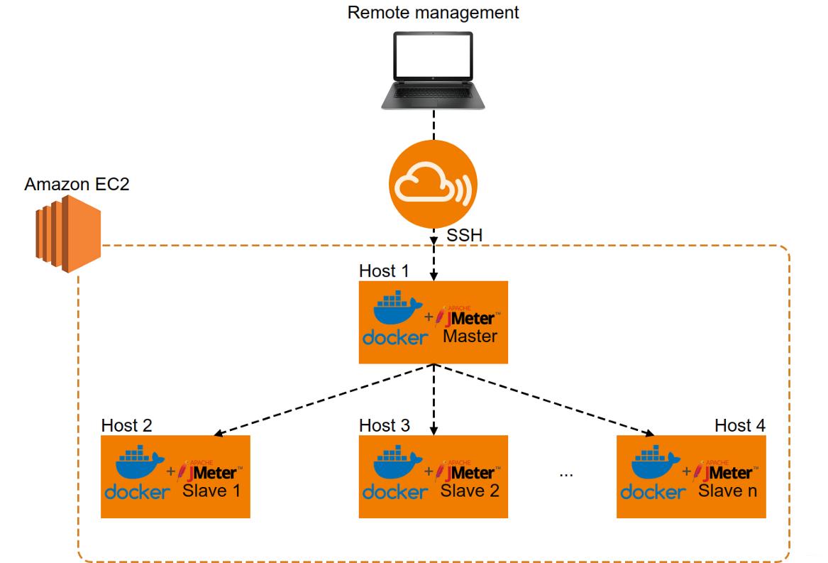 AWS EC2+Docker+JMeter基础架构