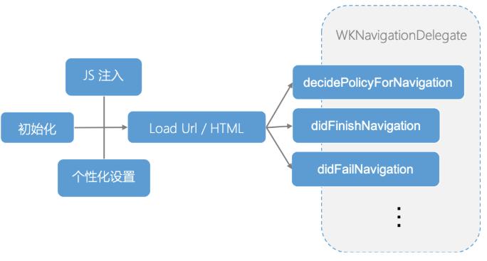 移动开发中的 Web:WebView、WebKit、JSCore、Web 优化、热修复、跨平台、Native、Hybrid……