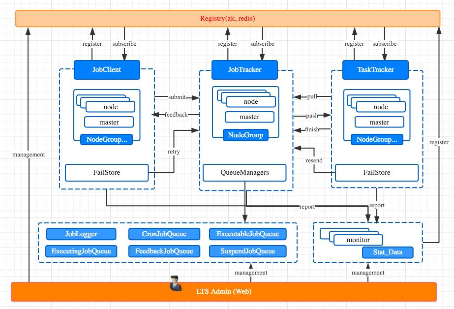 软件架构设计图