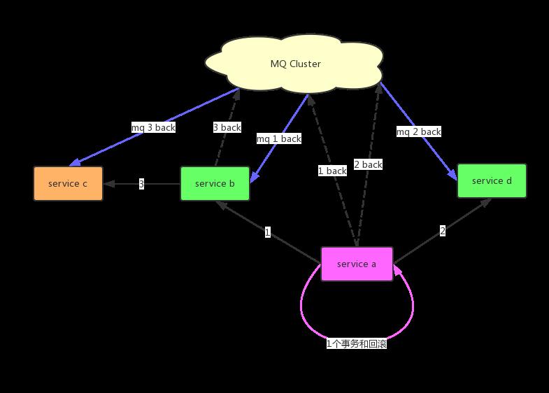 MQ分布式事务架构
