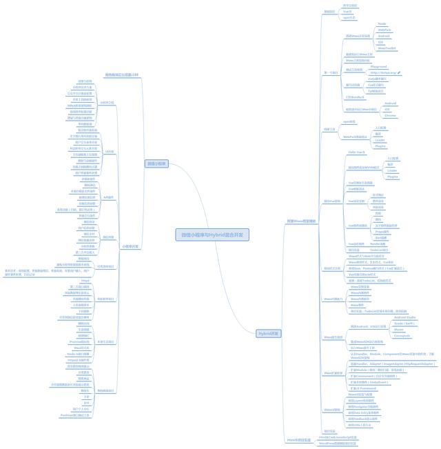 一个Android 架构师的成长之路