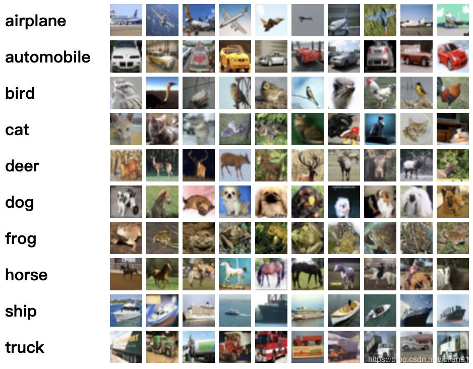 每个类别的示例图片