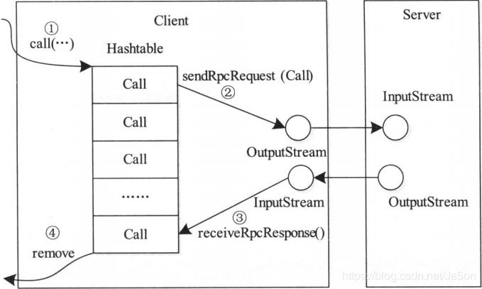 Hadoop RPC Client 处理过程
