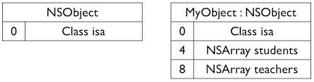 旧版本SDK的成员变量布局
