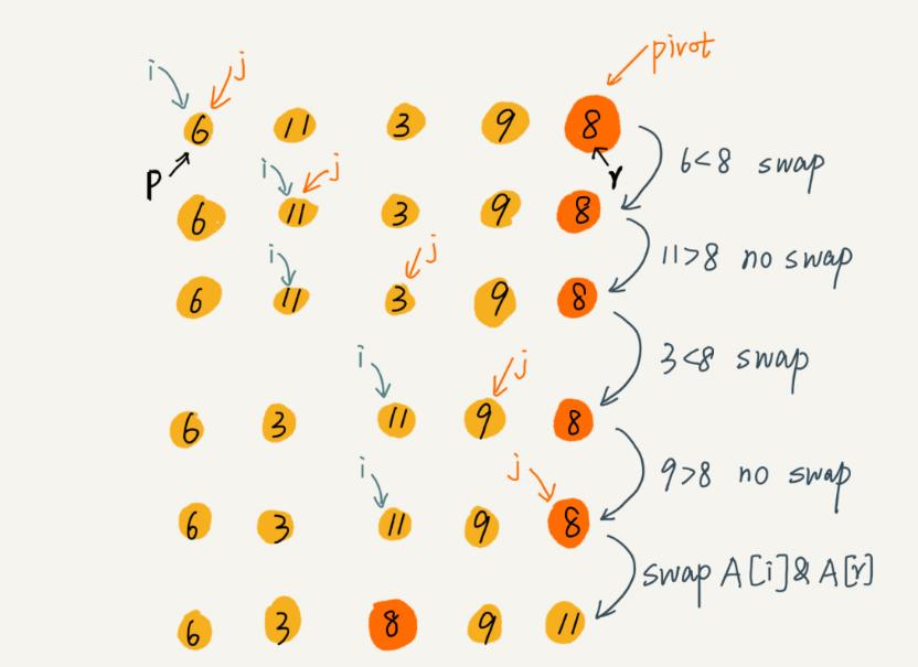 数据结构与算法学习笔记之 适合大规模的数据排序