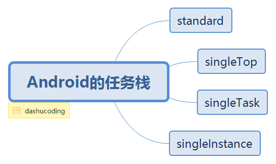 Android的任务栈.png