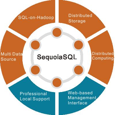 分布式 SQL 存储引擎 SequoiaSQL