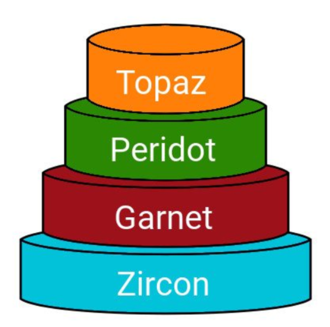 "size 40 a6fba 24afd 最近很多朋友很关注 Fuchsia 操作系统,也有很多朋友关心它的开发,今天我们就来讲讲它的结构,在描述 Fuchsia  OS的结构的时候,谷歌使用了""层蛋糕""的比喻,原文是 ..."