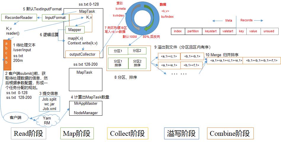 Hadoop 之 MapReduce