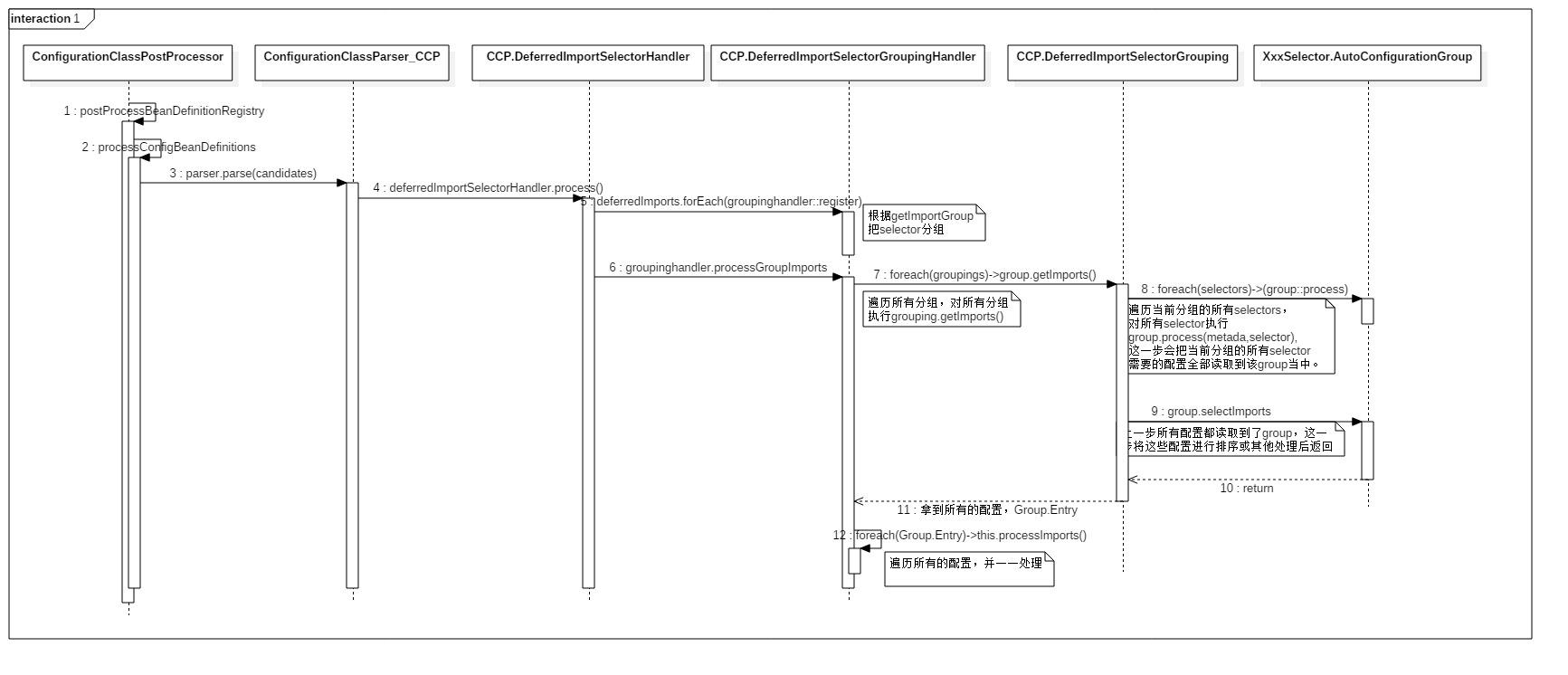 ConfigurationClassPostProcessor_Sequence