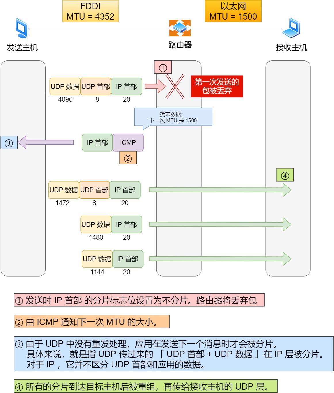 MTU 路径发现(UDP的情况下)