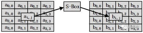 字节替换流程