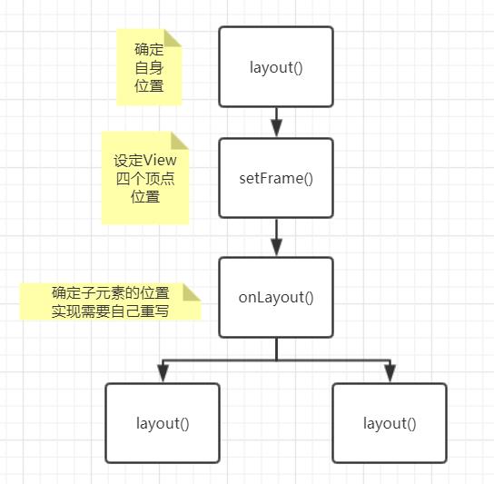 layout流程