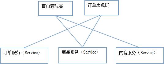 SSM商城项目(二)