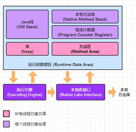 Java内存管理