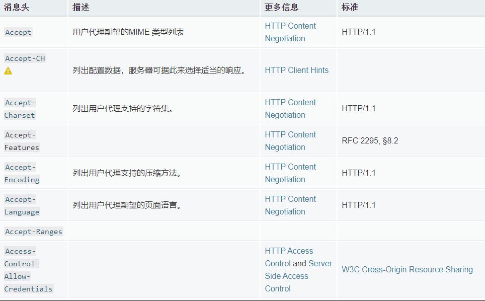 部分HTTP Header字段