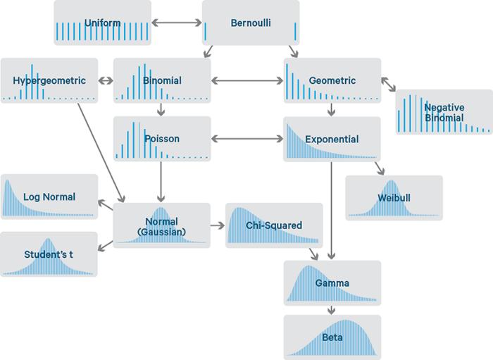概率分布流程图