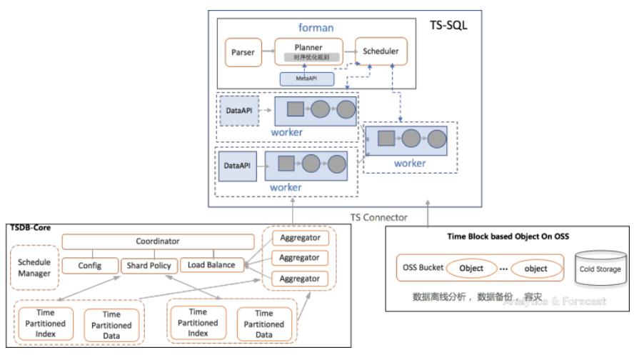 TSQL:让监控分析更简单更高效- 阿里云官方博客的个人空间- OSCHINA