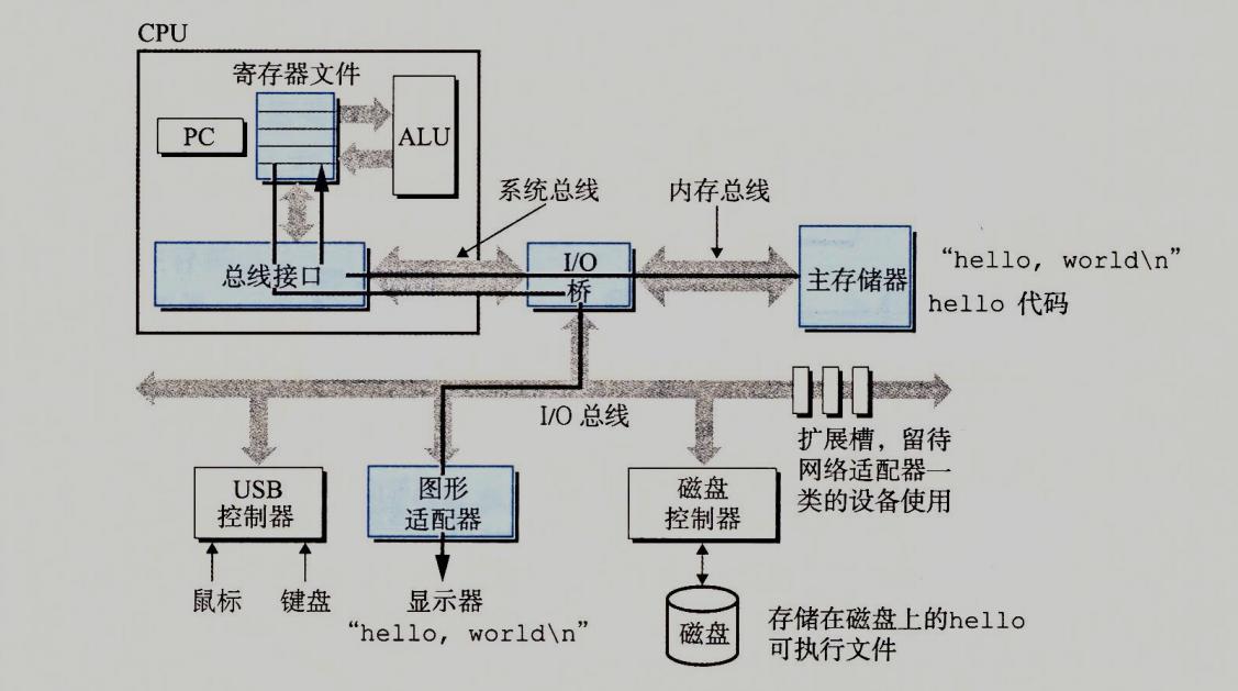 将输出字符串从存储器写到显示器