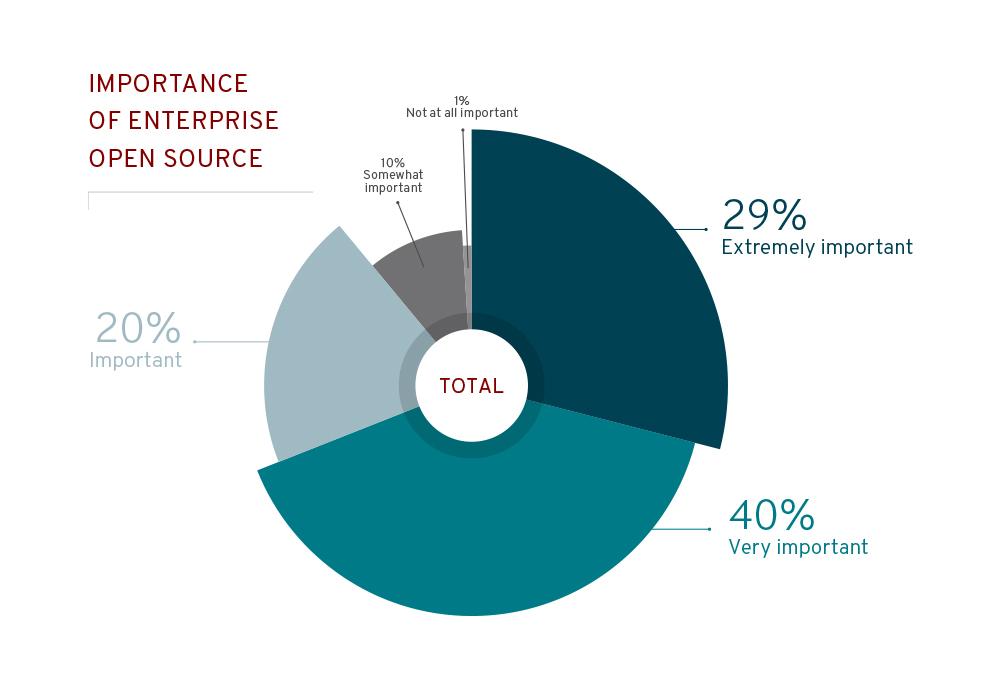 Survey Says - Importance of Enterprise Open Source