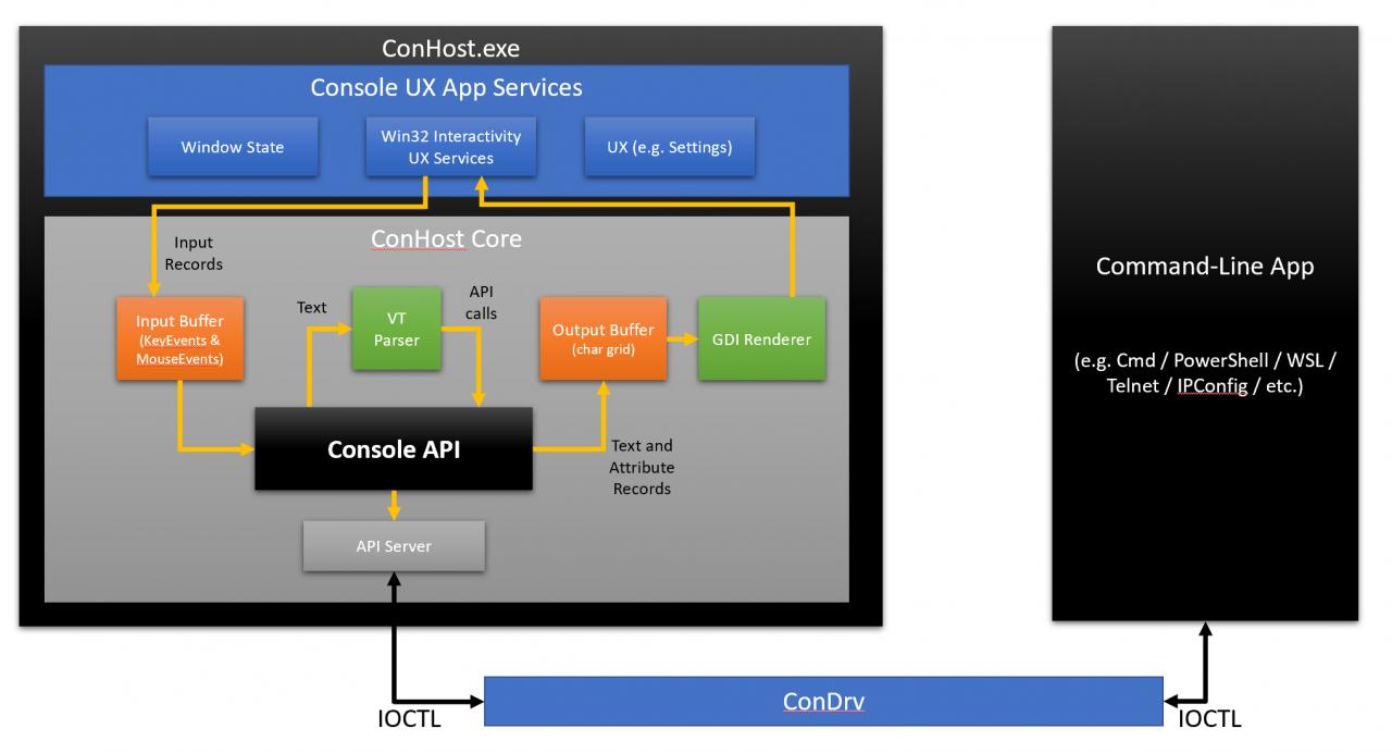 Windows 命令行:深入 Windows 控制台(Windows Command-Line: Inside the Windows Console)