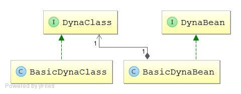 JavaBean动态添加删除属性