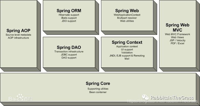 Spring框架学习系列(一):Spring简介