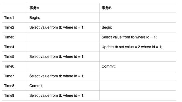 跟面试官侃半小时MySQL事务隔离性,从基本概念深入到实现