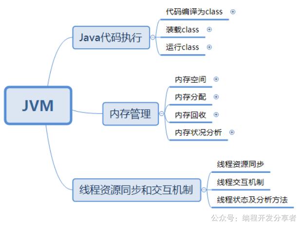 图二:JVM的组成图