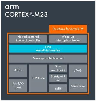 cortex-m23