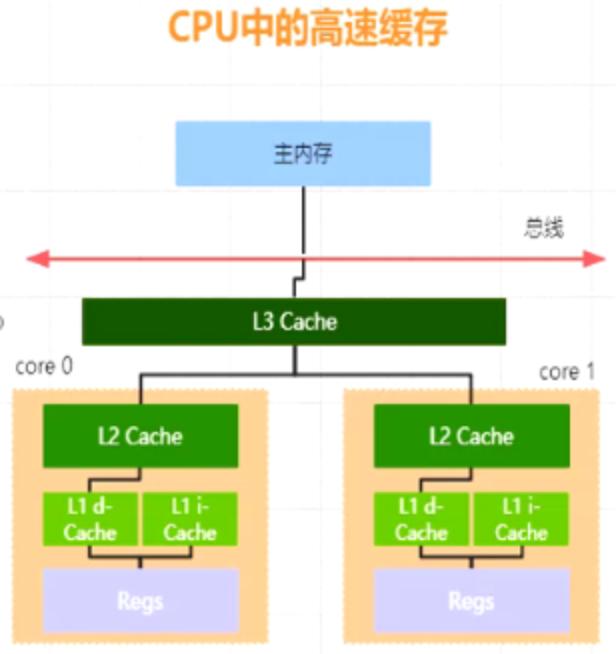 CPU 内存关系图