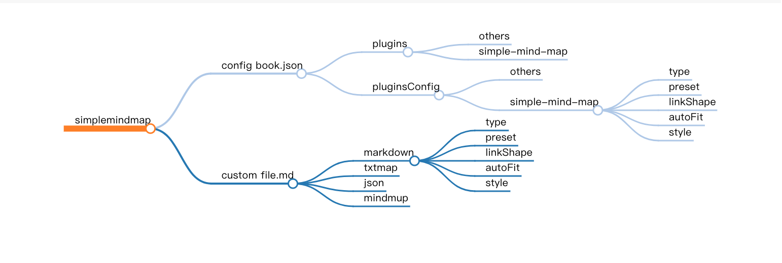 simple-mind-map-examples-markdown-preview.png