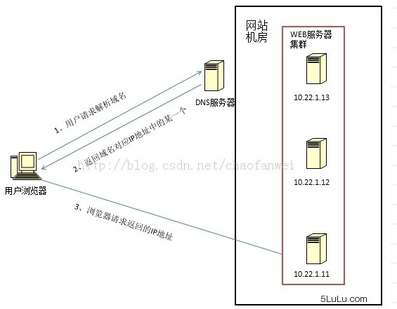 DNS域名解析负载均衡