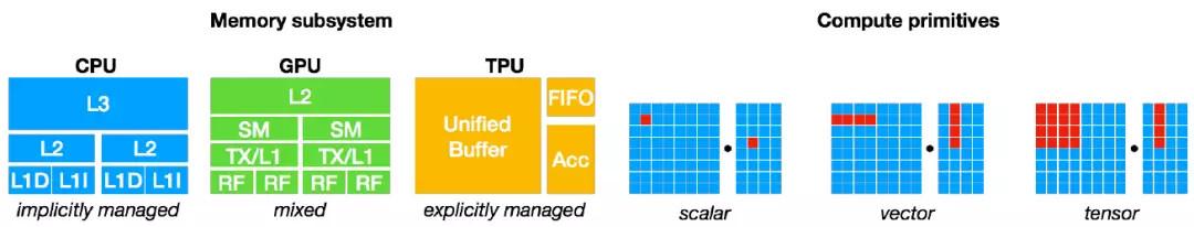 陈天奇等人提出TVM:深度学习自动优化代码生成器