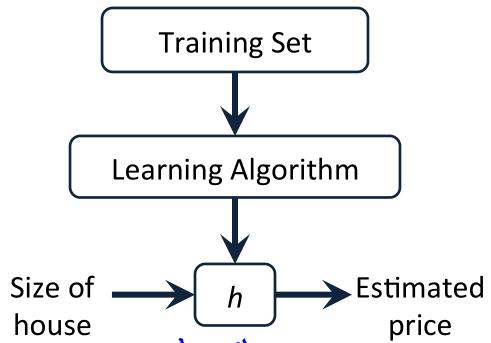 单变量线性回归处理过程