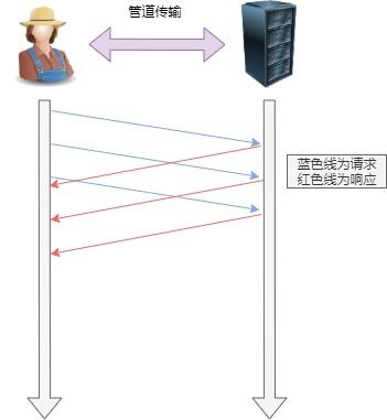 管道网络传输