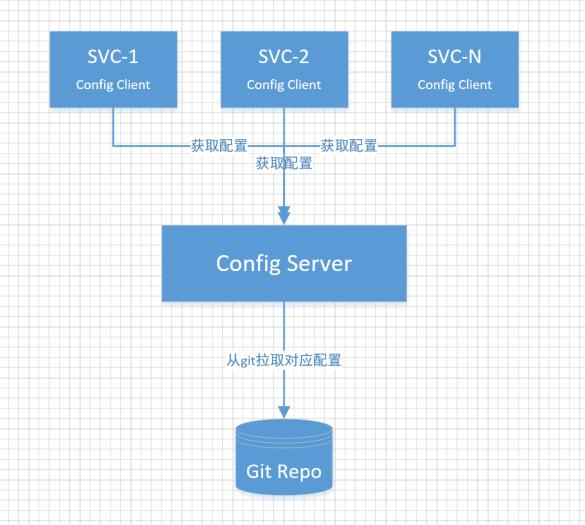 spring cloud config架构图