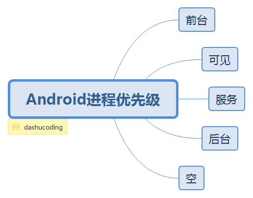 Android进程优先级.png
