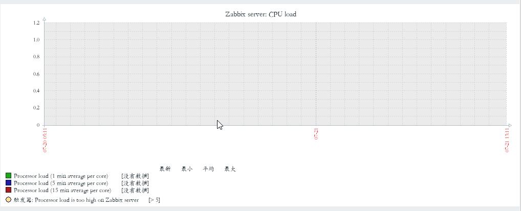 Docker 安装 zabbix