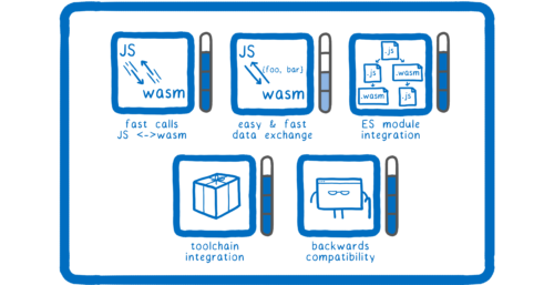 """WebAssembly 的未來:將逐漸解鎖整個""""技能樹"""""""