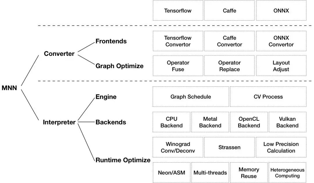 阿里开源深度神经网络推理引擎 MNNA