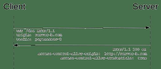 HTTP访问控制(CORS)踩坑小记