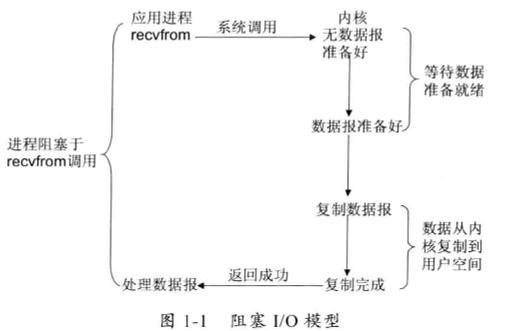 图1-1 同步阻塞IO